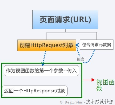 Django使用request和response对象(2)