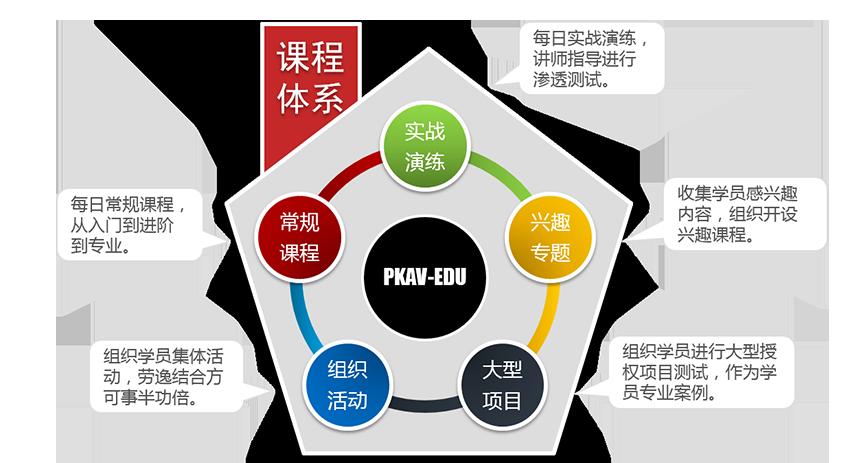 PKAV WEB安全培训