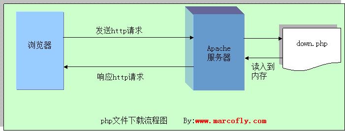 Php中文件下载功能实现超详细流程分析
