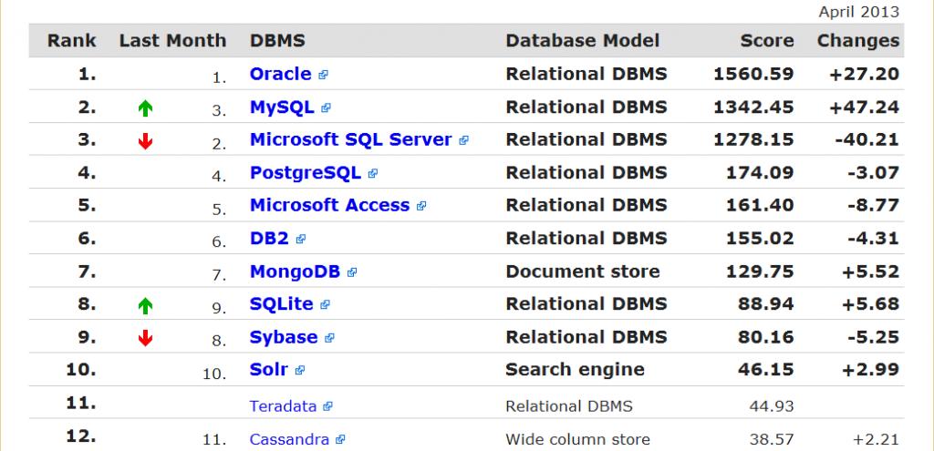 我们到底该学哪种数据库!
