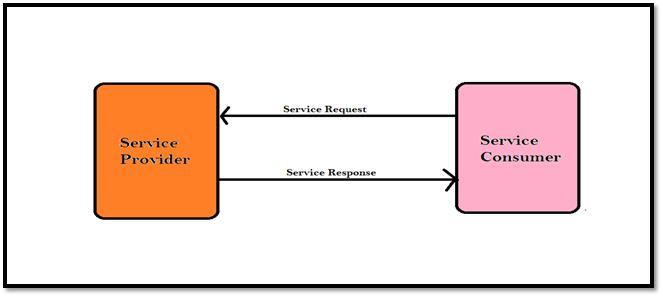 Web Services Penetration Testing Part 1