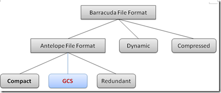 MySQL数据库InnoDB存储引擎在线加字段实现原理详解